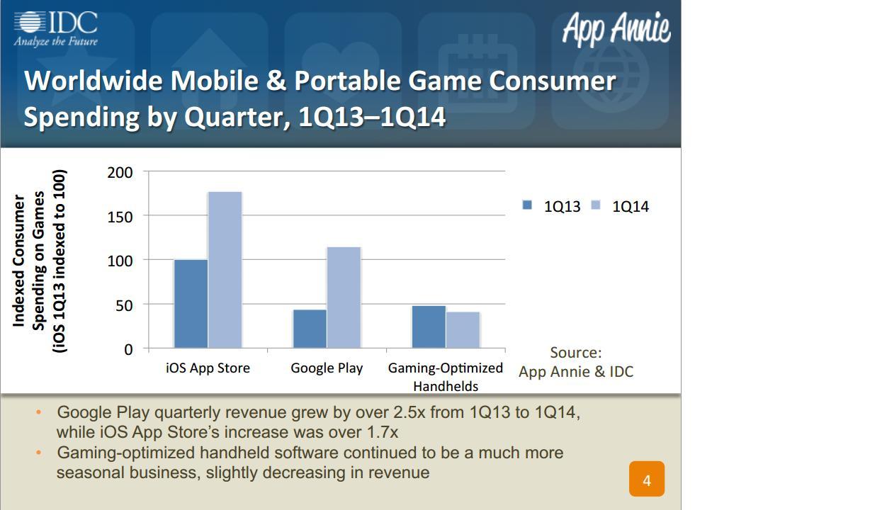worldwide mobile spending by quarter