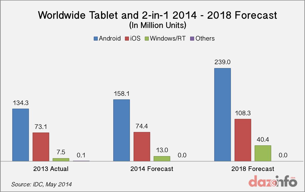 worldwide tablet shipments forecast 2014 - 2018