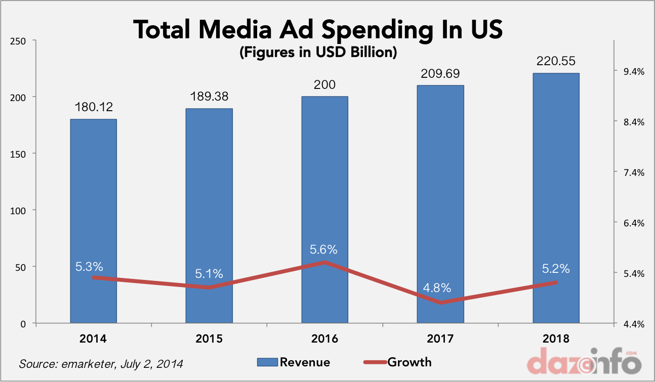 Ad Spending in US Forecast 2014 - 2018