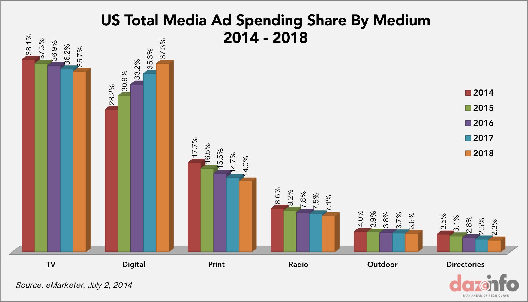 Ad spending in US 2014 - 2018
