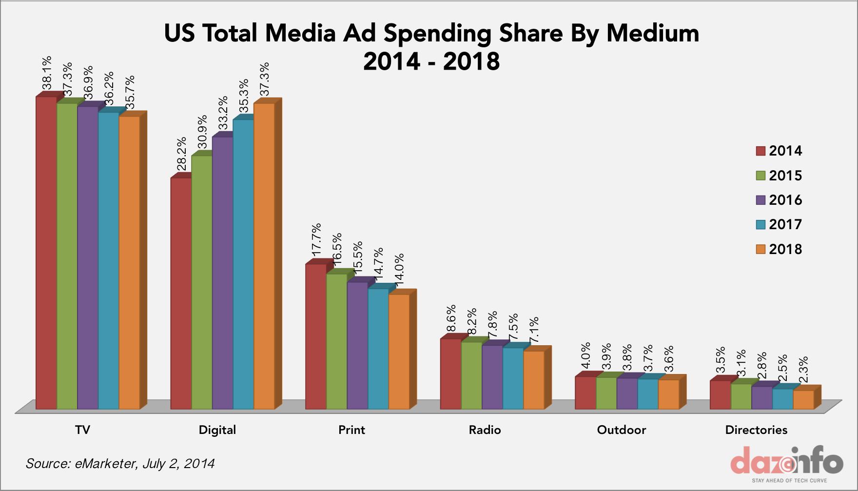 Ad spending in US 2014 - 2018