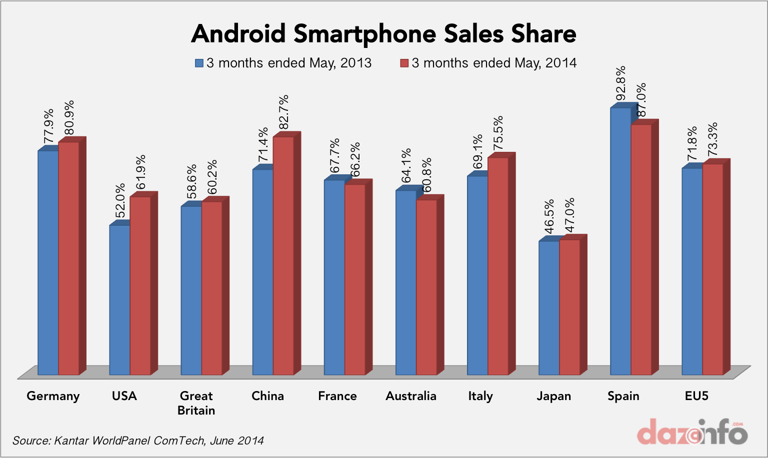Android smartphone sales share May 2014
