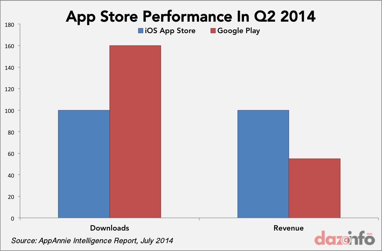 App Store vs Google Play downlaods reveue Q2 2014