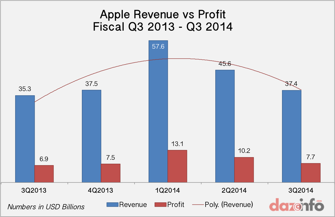 Apple Q3 2014 revenue profit