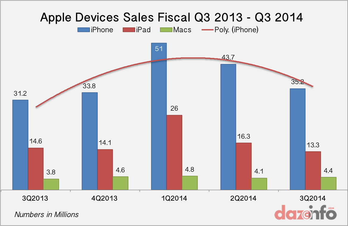 Apple devices sales fiscal Q3 2013 - Q3 2014