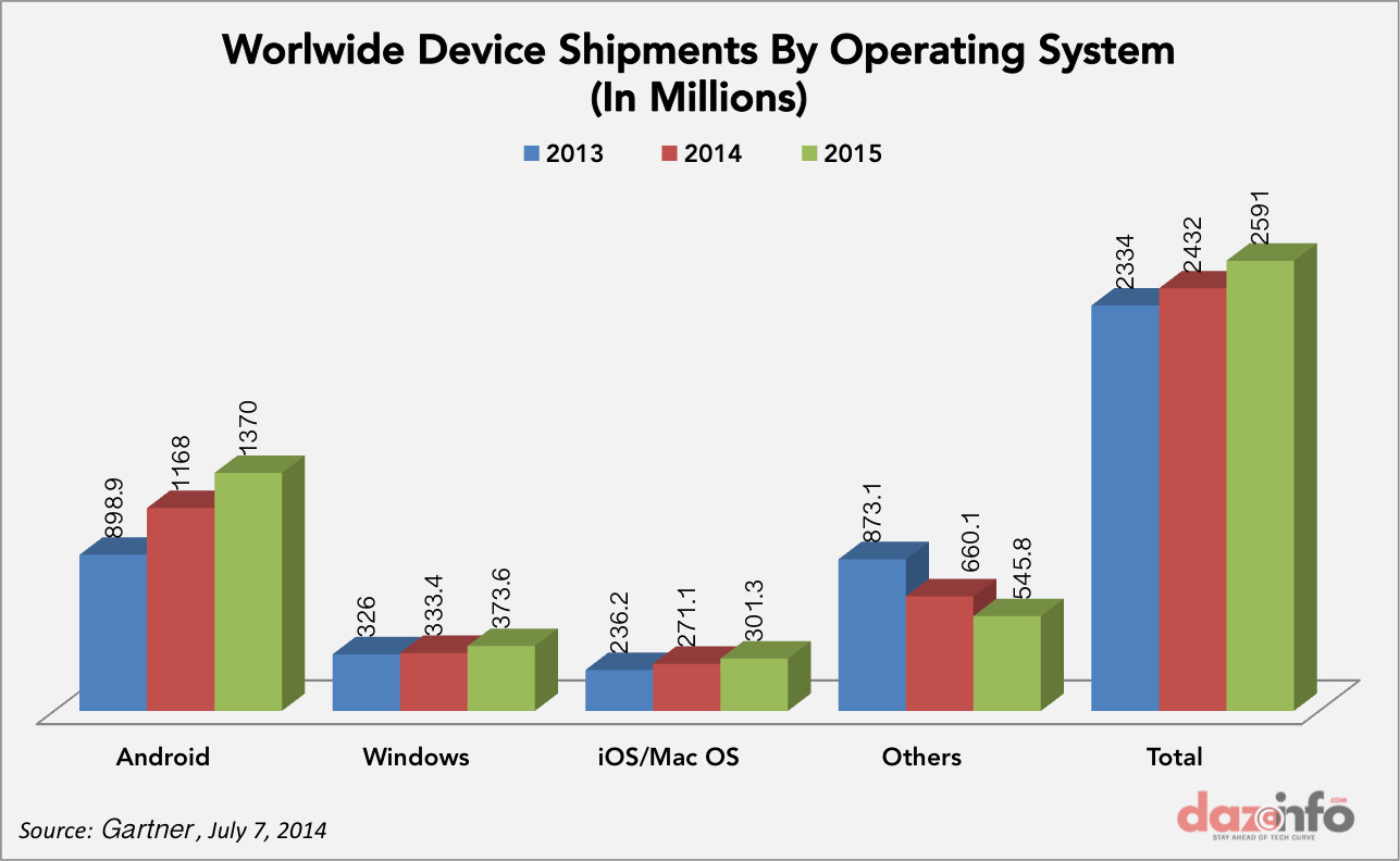 Device shipment 2014-2015
