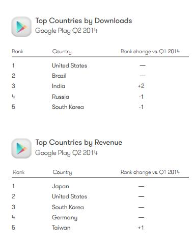 Google play store countries
