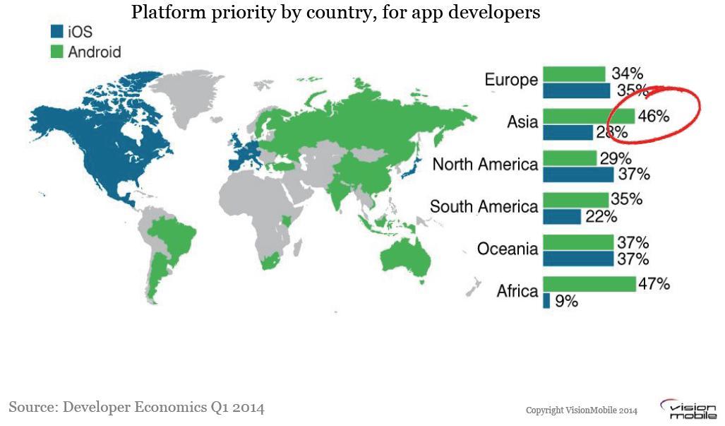 MMTE priority for app developers