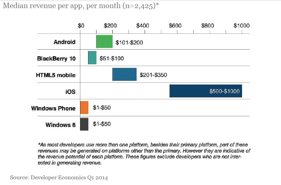 MMTE revenue per app