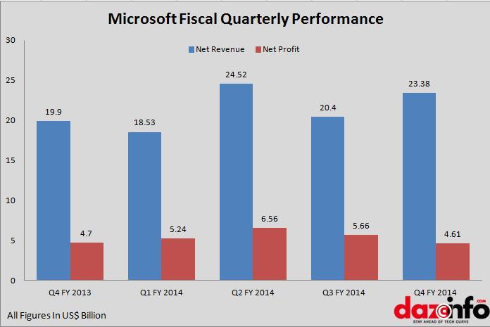 Microsoft Q4 2014