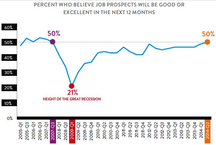 Percentage Who Belives Job Prospect will be good