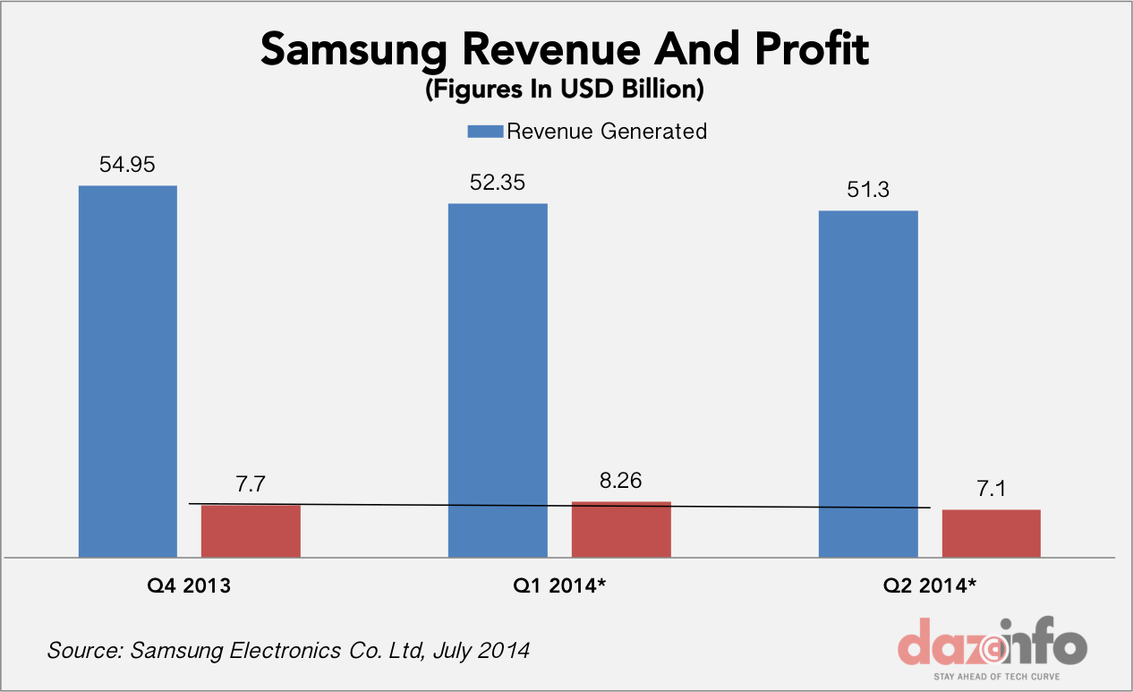Samsung Electronics Co. Ltd. (005930) Losing Out To Local ...