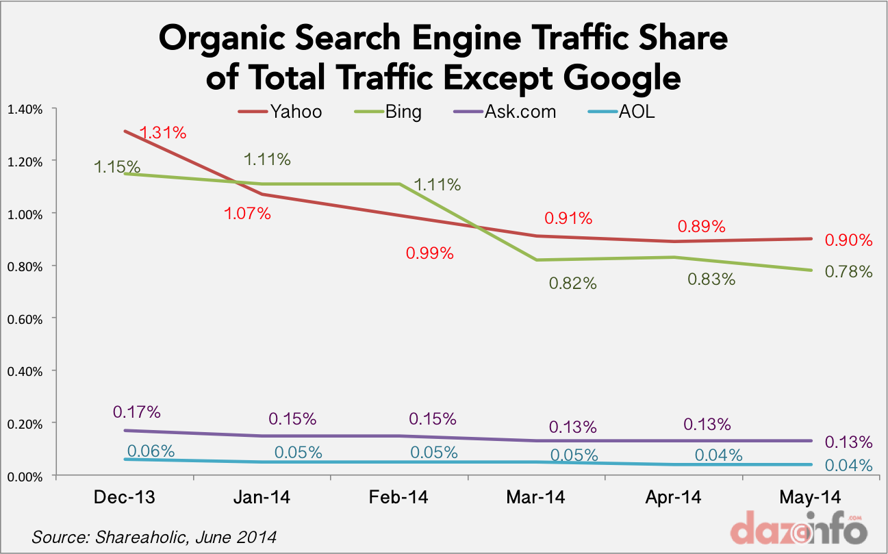 Search engine traffic share 2014