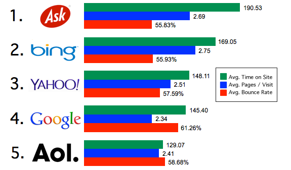 Google Inc. (GOOG) Losing Grip: Share Of Website Traffic
