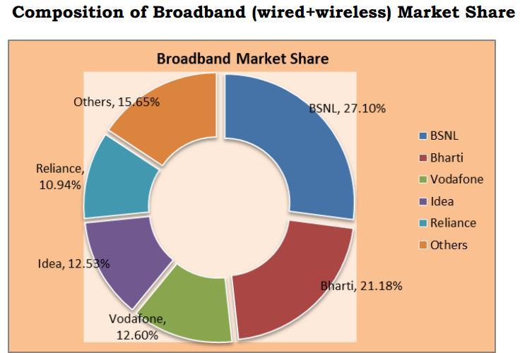 TRAI- broadband market