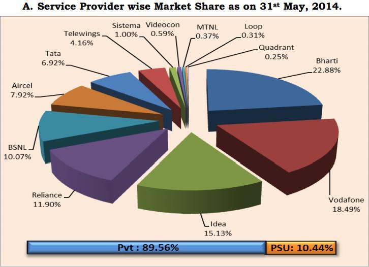 TRAI- service provider market share