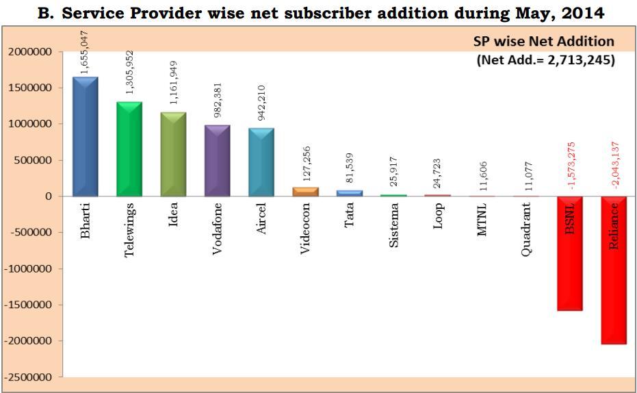 TRAI- service provider net addition