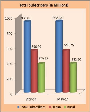TRAI- urban rural subscribers