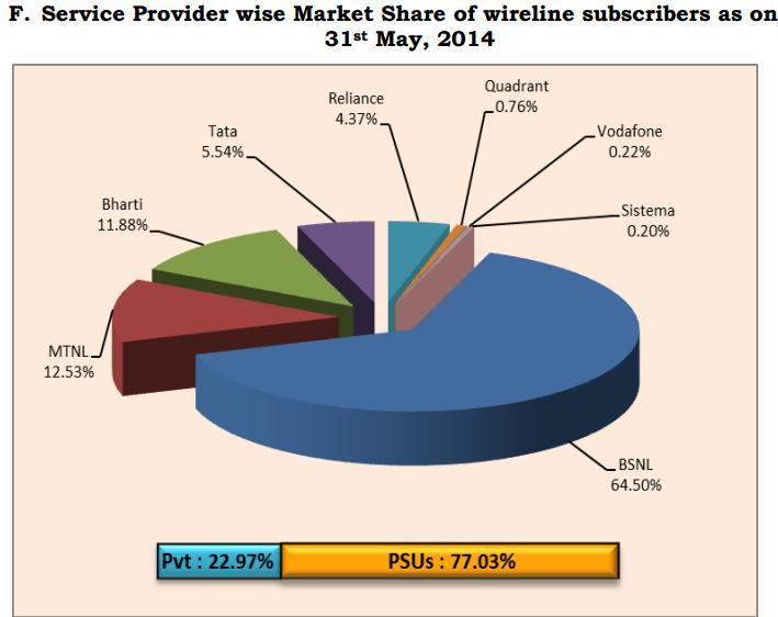 TRAI- wireline subscriber market