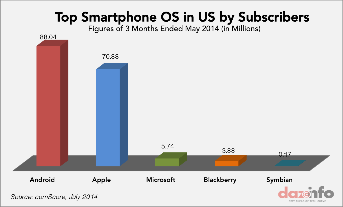 Top smartphone OS in US May 2014
