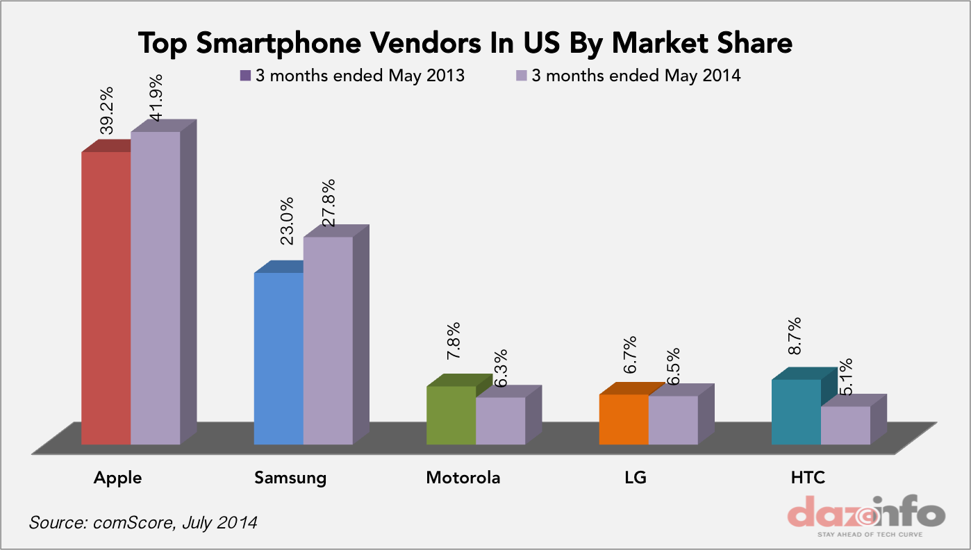 Top smartphone Vnedors share US May 2014