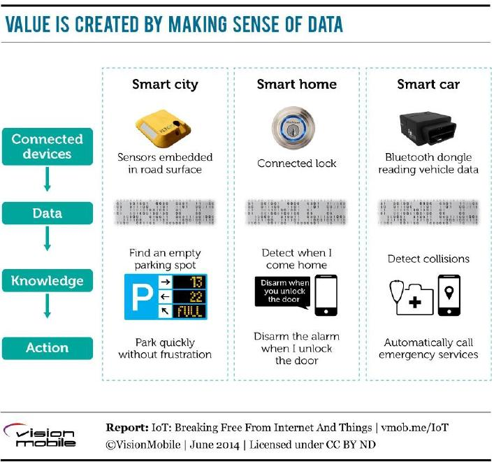 Value is created by making sense of data