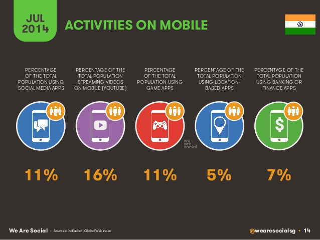 activities on mobile