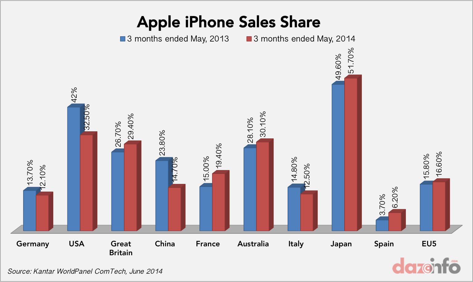 samsung vs iphone sales apple inc aapl iphone losing users to galaxy s5 in 16051