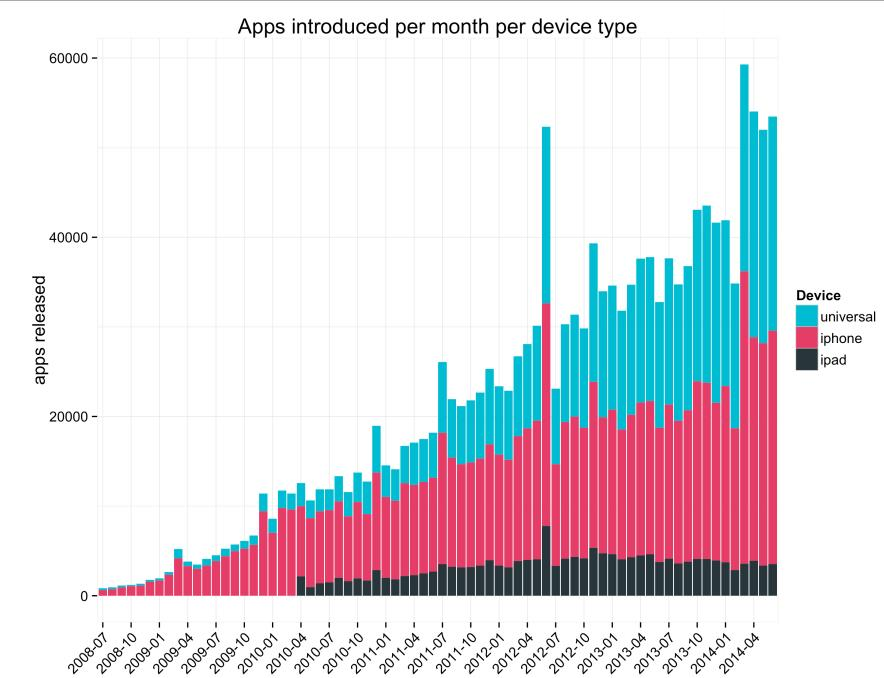 apps introduced per month