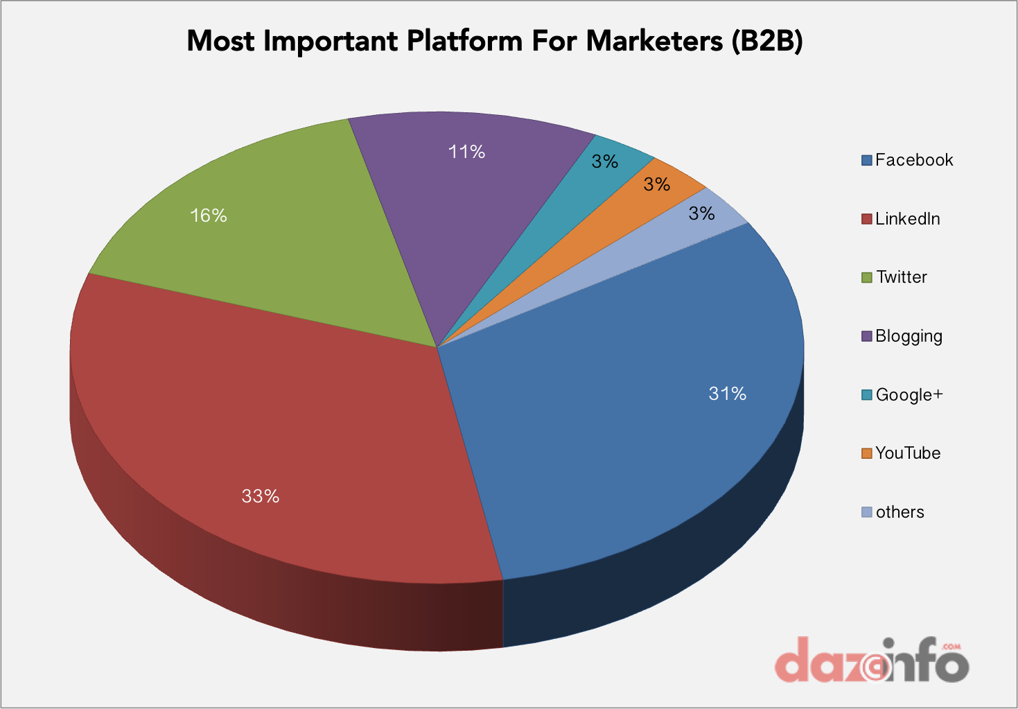 54 social media marketers are focused on facebook inc fb in 2014 best social media marketing b2b nvjuhfo Image collections