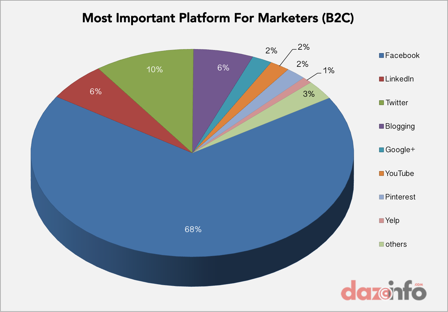 best social media marketing network - B2C- may 2014