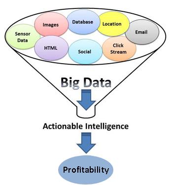 using bigdata
