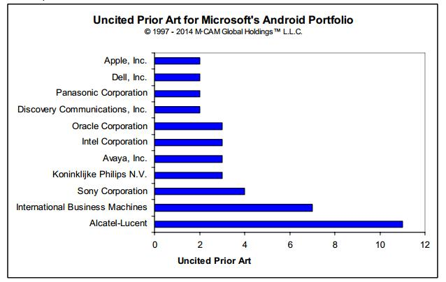 companies which have patents