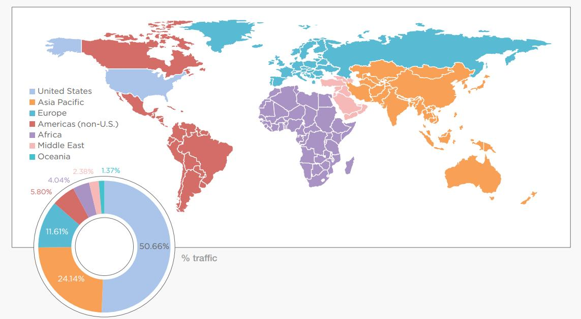 country share of traffic