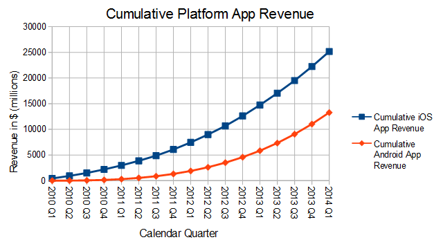 cumulative platform app revenue