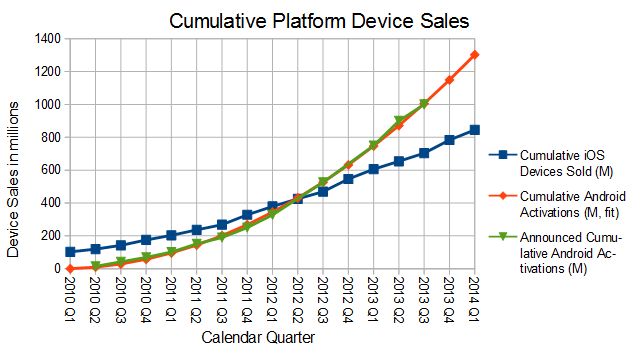 cumulative platform device sales