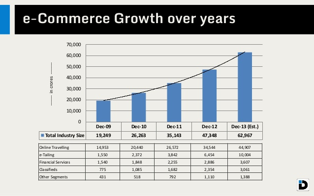 ecommerce growth
