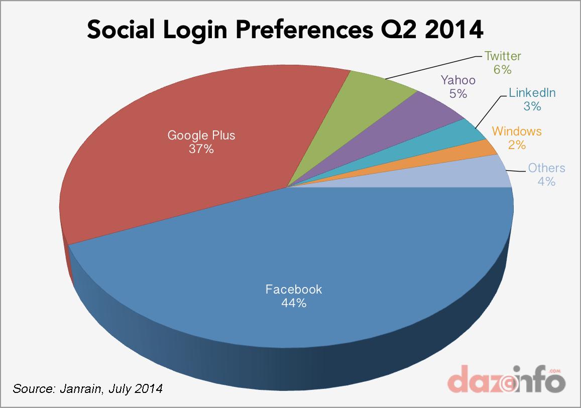 Facebook inc fb leapfrogs google in social login arena with 44 facebook social login market q2 2014 nvjuhfo Image collections