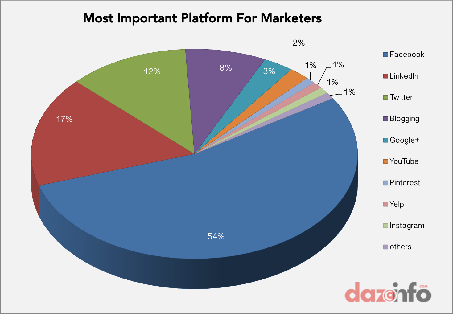 important platform for marketsr May 2014