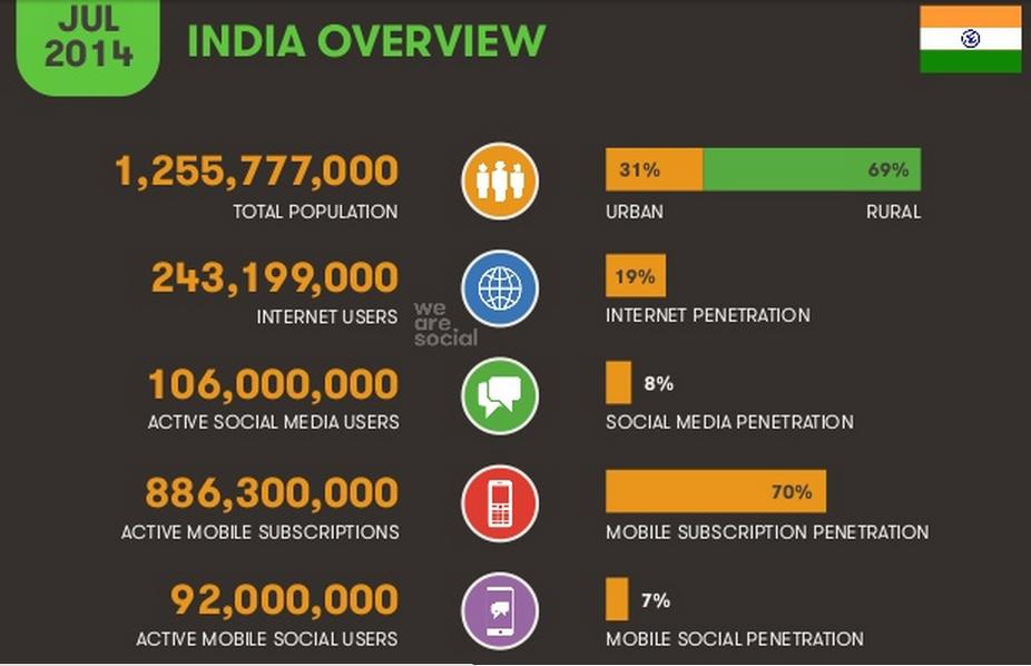Mobile And Internet In India 2014: 349 Million Unique Mobile Phone Users [INFOGRAPHIC]