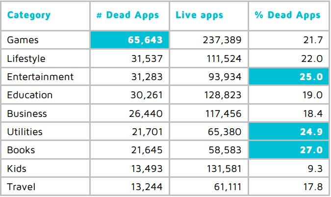 live and dead apps
