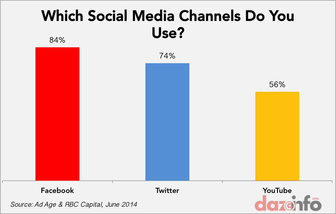 marketers using social media June 2014