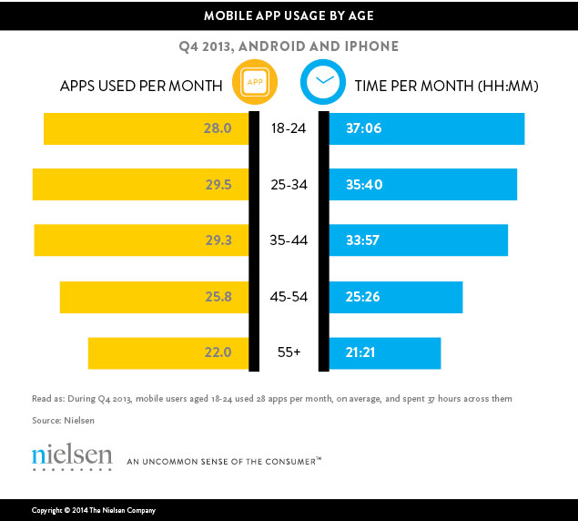 mobile app usage by age