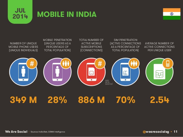 mobile in india