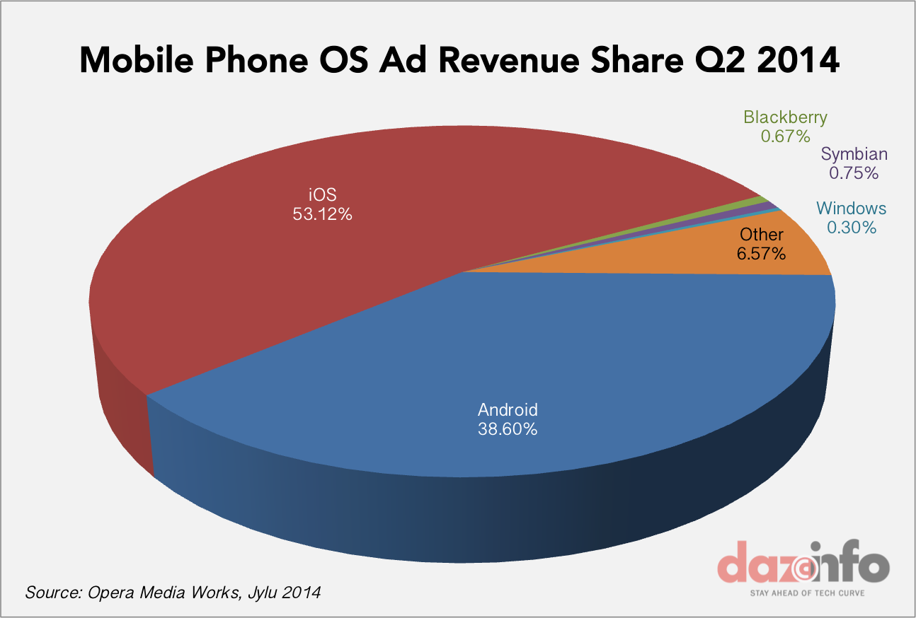mobile phone OS ad traffic share Q2 2014