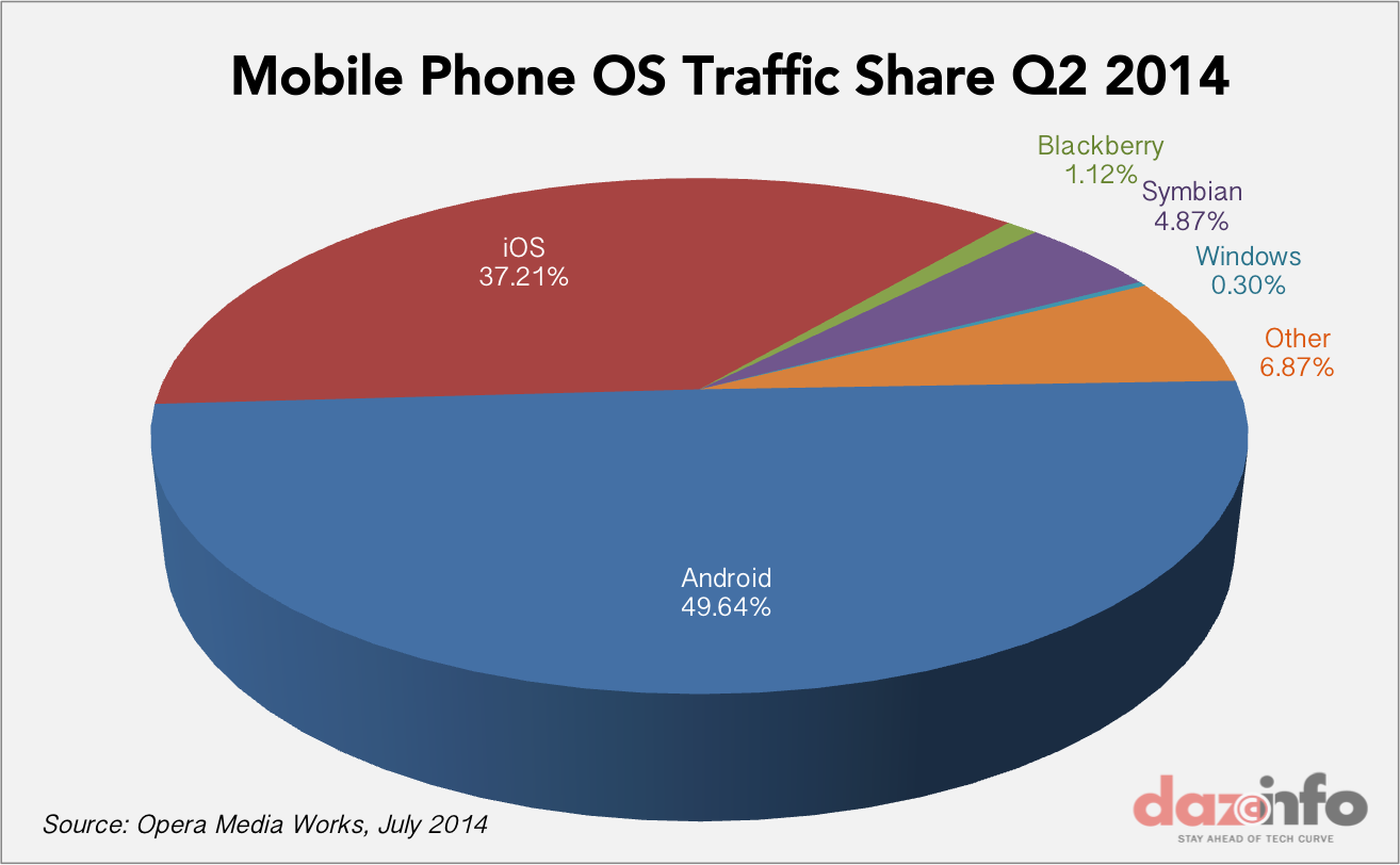 mobile phone OS traffic share Q2 2014