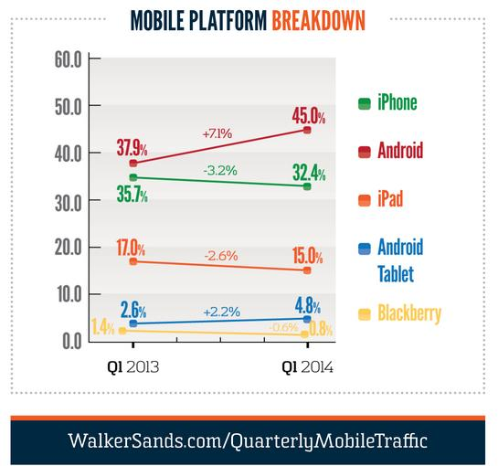 mobile platform breakdown