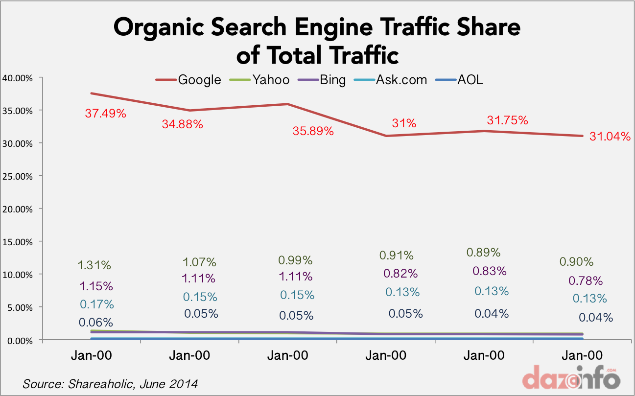 search engine traffic share with Google 2014