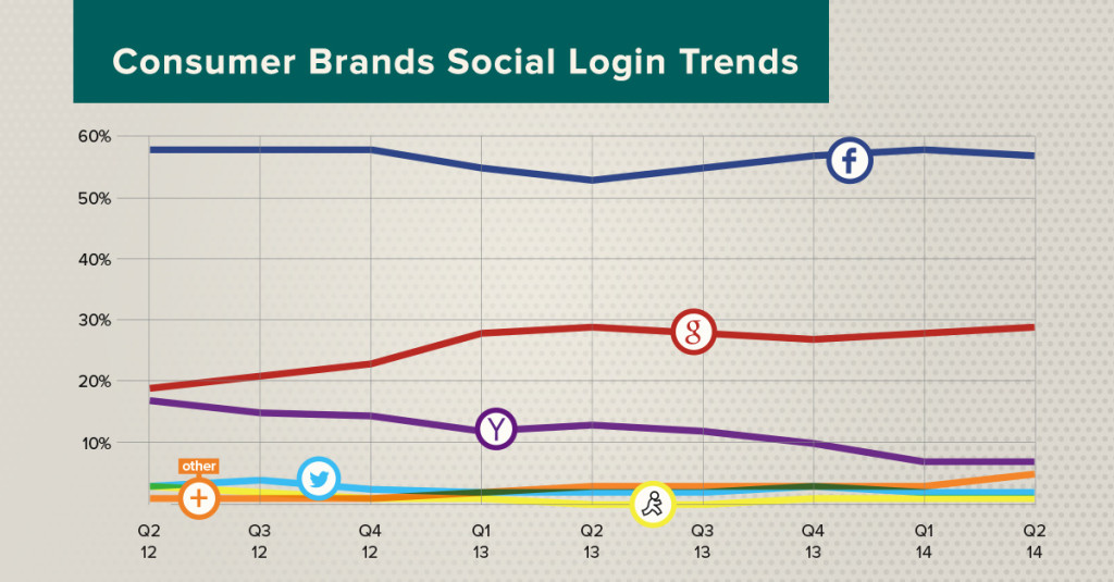 social login share - consumer brands