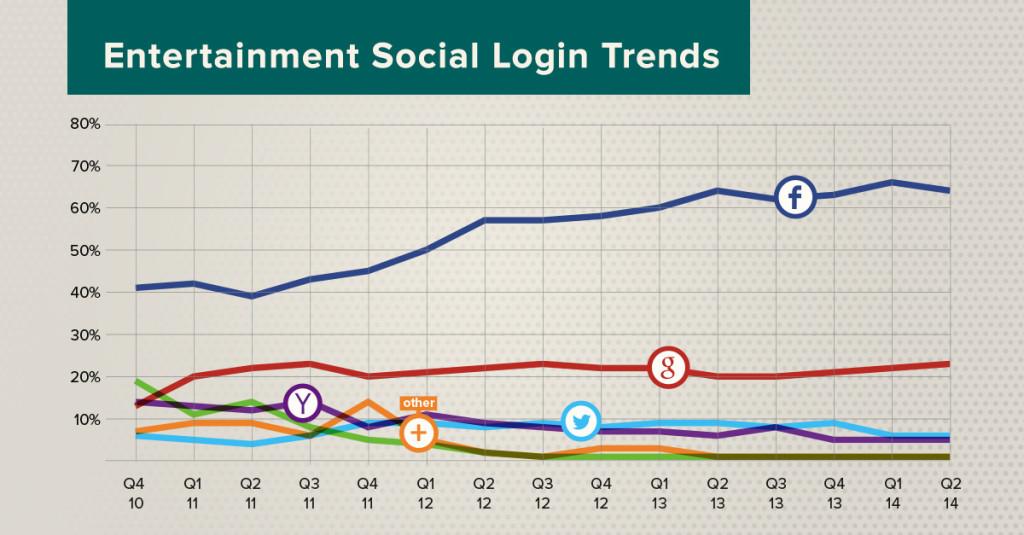 social login entertainment